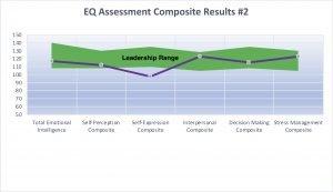 EQ Assessment 2